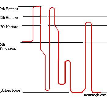 Tower of Terror 4 drop profiles