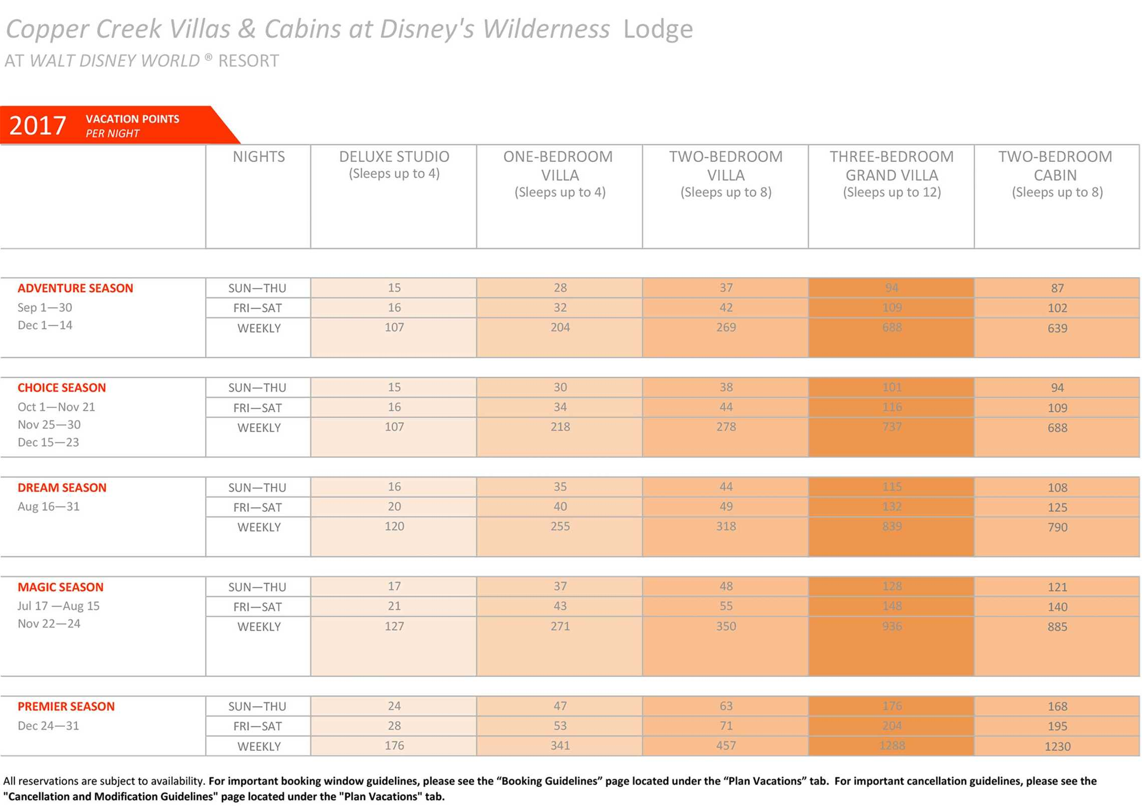 Copper Creek Villas and Cabins at Disney's Wilderness Lodge DVC points chart